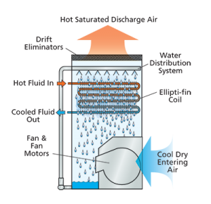EVAPCO eco-LSWE modul de functionare umed