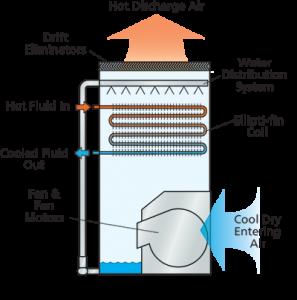 EVAPCO eco-LSWE modul de functionare uscat